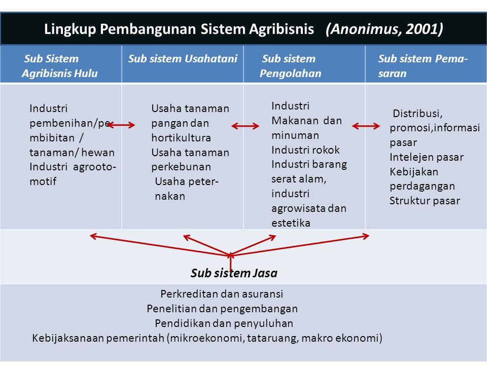 Lingkup Pembangunan Sistem Agribisnis (Anonimus, 2001)
