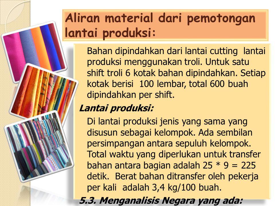 Aliran material dari pemotongan lantai produksi: