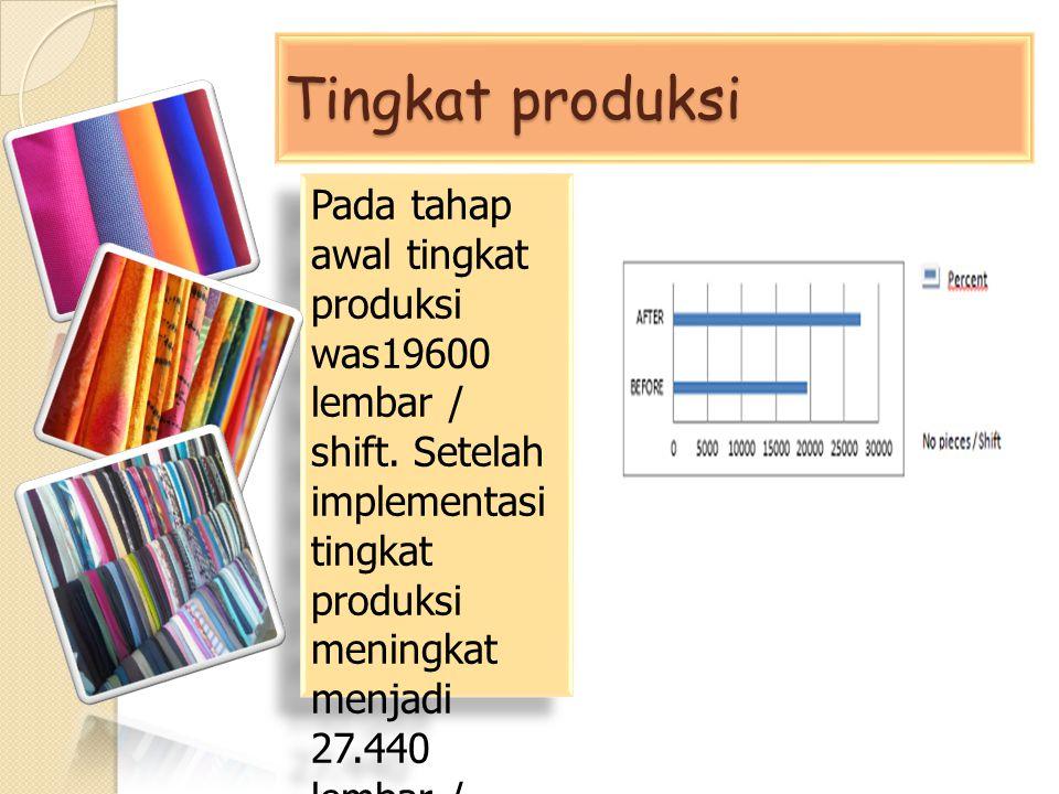 Tingkat produksi