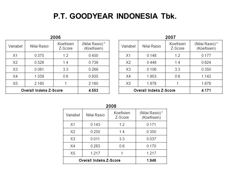 P.T. GOODYEAR INDONESIA Tbk.
