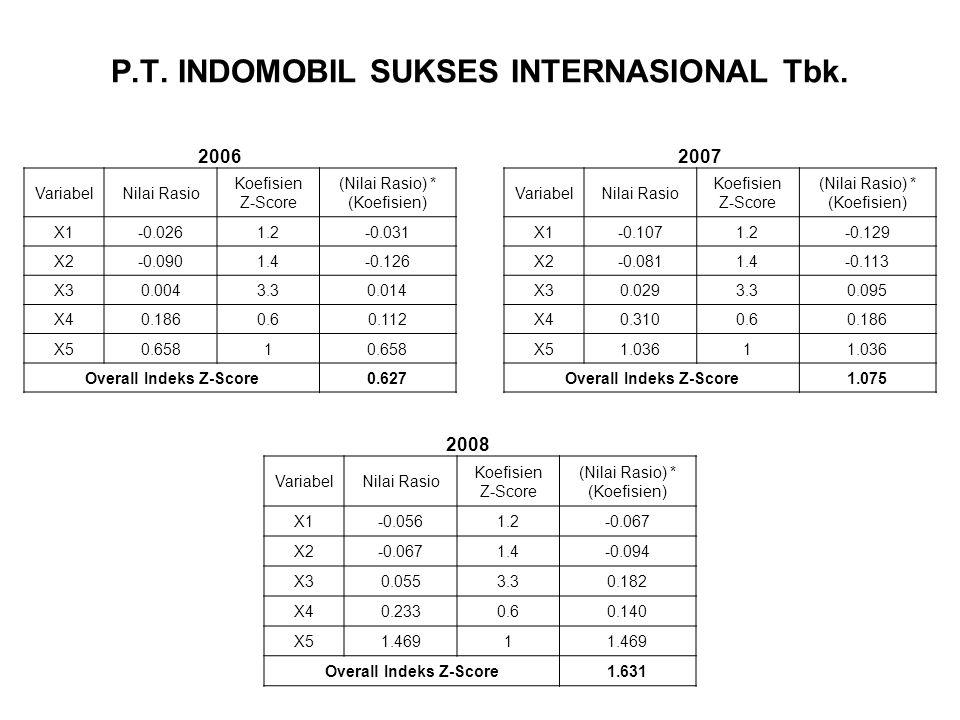 P.T. INDOMOBIL SUKSES INTERNASIONAL Tbk.