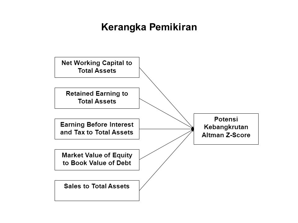 Kerangka Pemikiran Net Working Capital to Total Assets