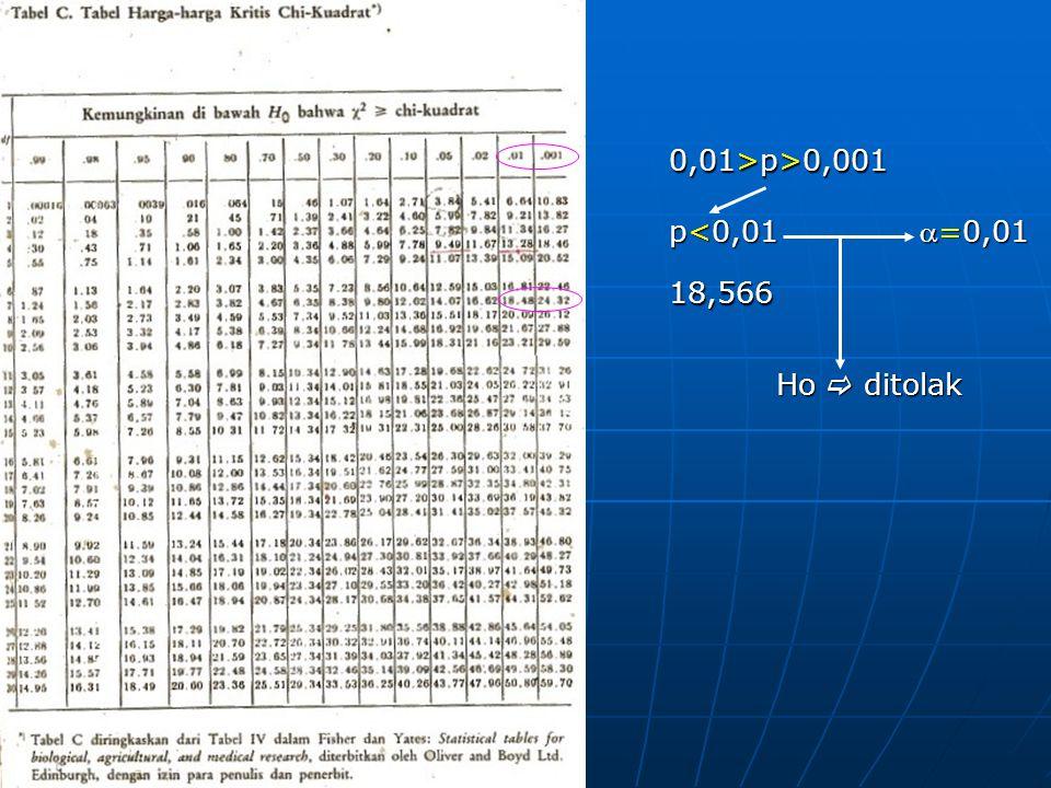 0,01>p>0,001 p<0,01 =0,01 18,566 Ho  ditolak
