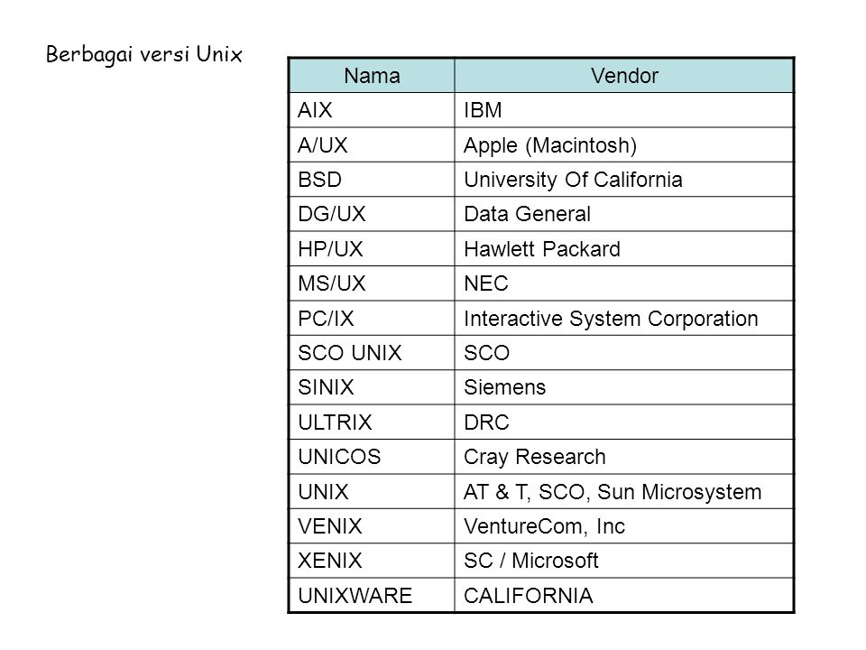 Berbagai versi Unix Nama. Vendor. AIX. IBM. A/UX. Apple (Macintosh) BSD. University Of California.