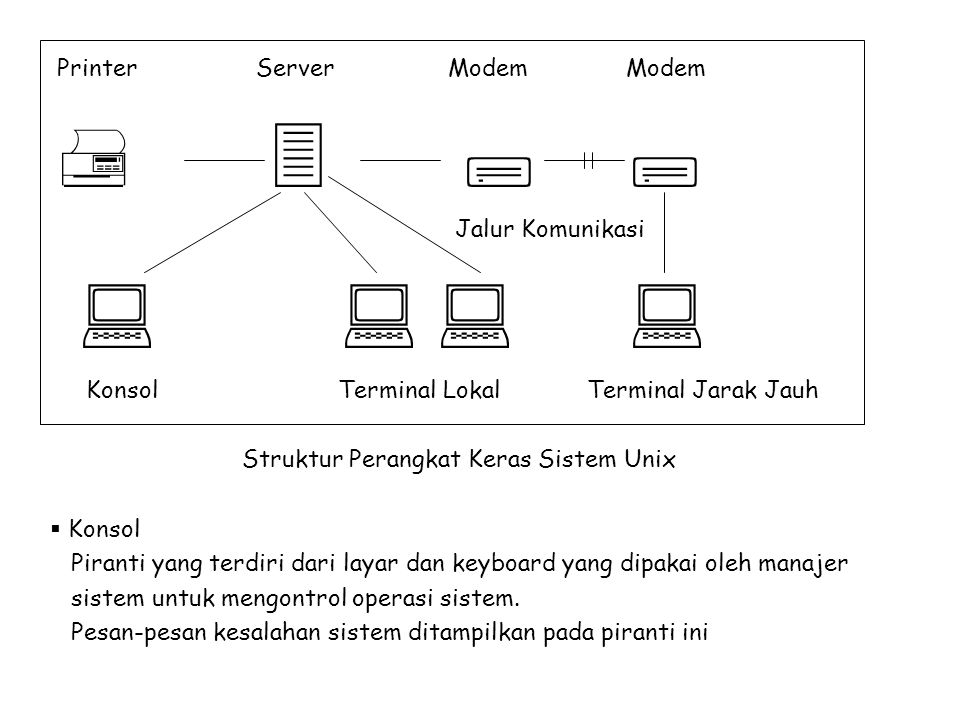         Printer Server Modem Modem Jalur Komunikasi