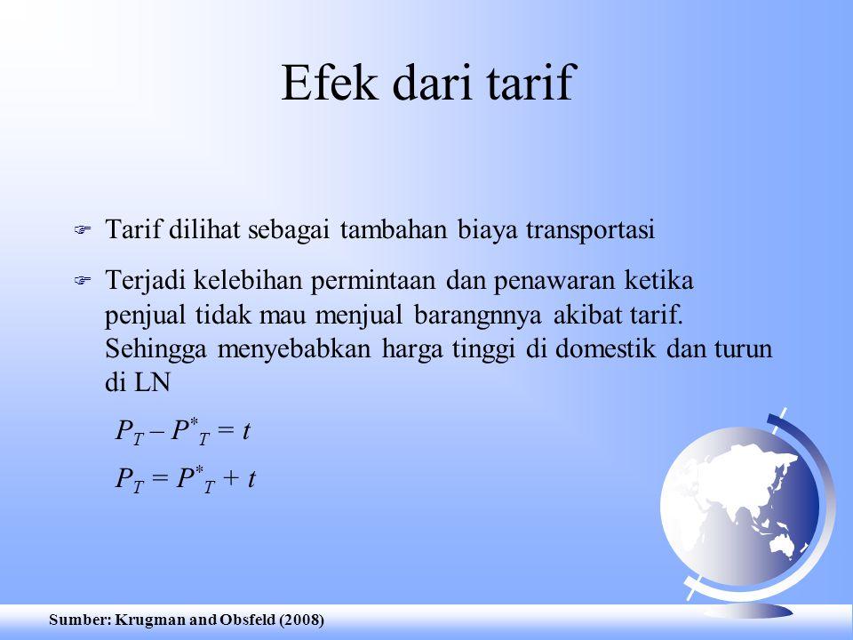 Efek dari tarif Tarif dilihat sebagai tambahan biaya transportasi
