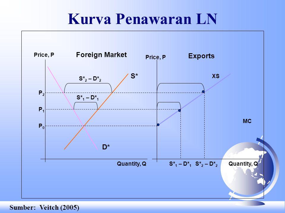 Kurva Penawaran LN Foreign Market Exports S* D* Sumber: Veitch (2005)