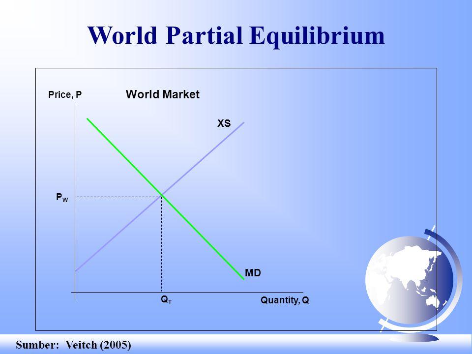 World Partial Equilibrium