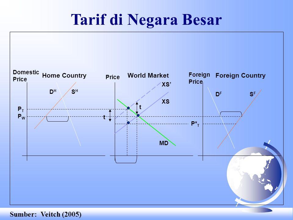 Tarif di Negara Besar Sumber: Veitch (2005) Home Country World Market