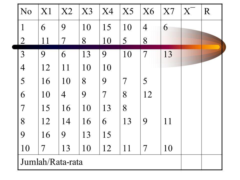 No X1 X2 X3 X4 X5 X6 X7 X¯ R 1 2 3 4 5 6 7 8 9 10 11 12 16 15 14 13 Jumlah/Rata-rata