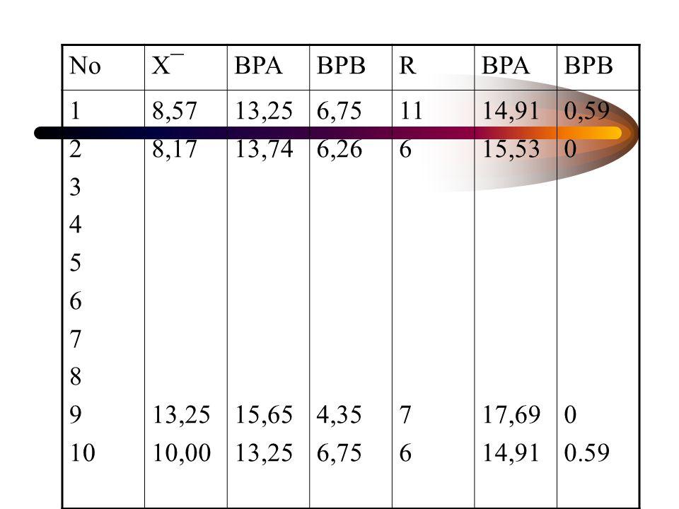 No X¯ BPA. BPB. R. 1. 2. 3. 4. 5. 6. 7. 8. 9. 10. 8,57. 8,17. 13,25. 10,00. 13,74.