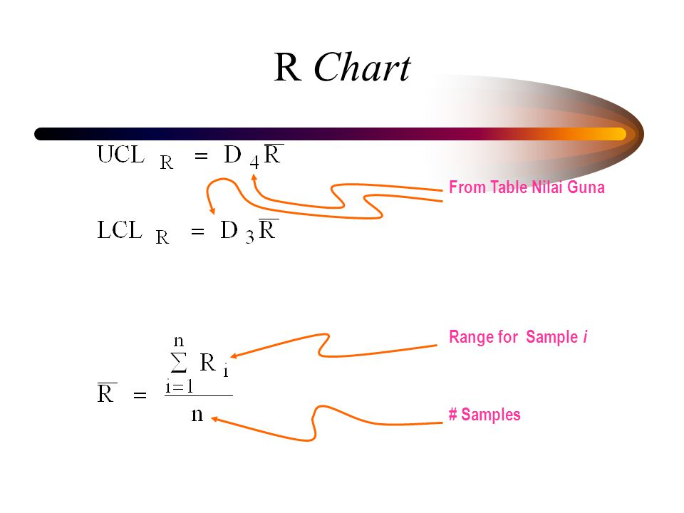 R Chart Range for Sample i # Samples From Table Nilai Guna