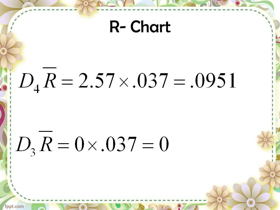 R- Chart