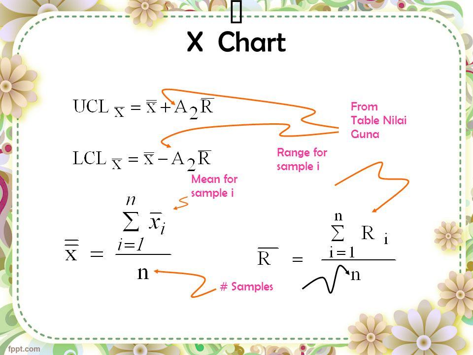  X Chart From Table Nilai Guna Range for sample i Mean for sample i