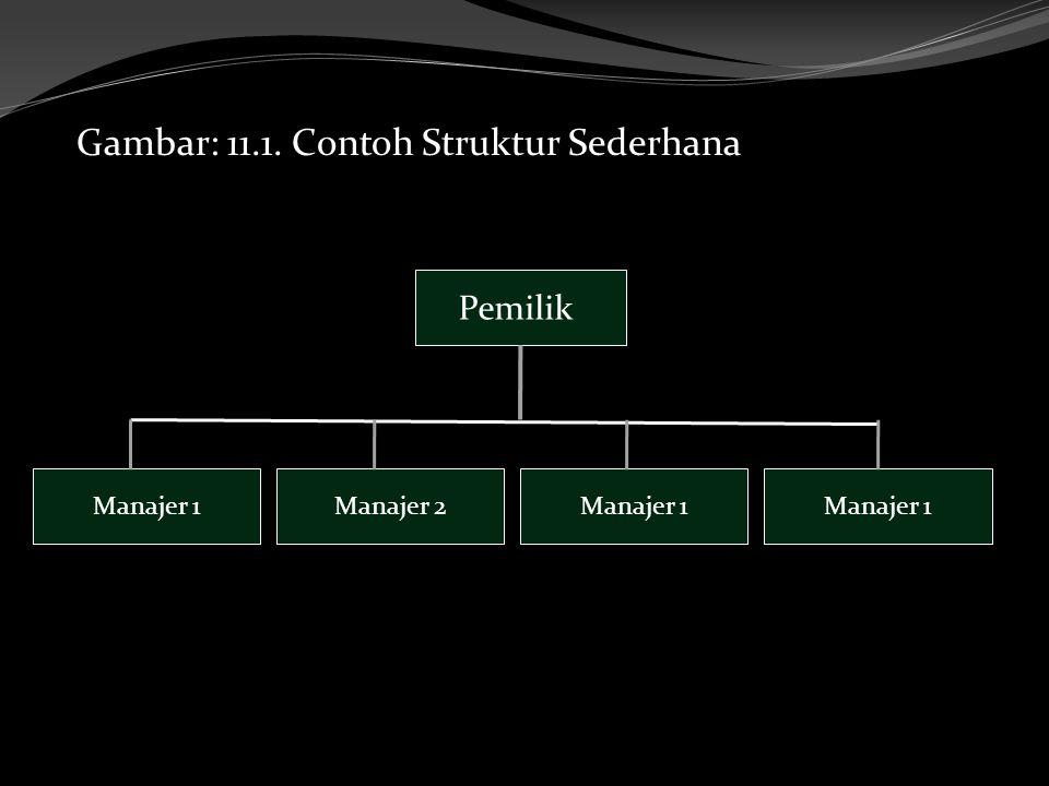 Gambar: 11.1. Contoh Struktur Sederhana