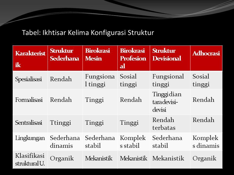 Tabel: Ikhtisar Kelima Konfigurasi Struktur