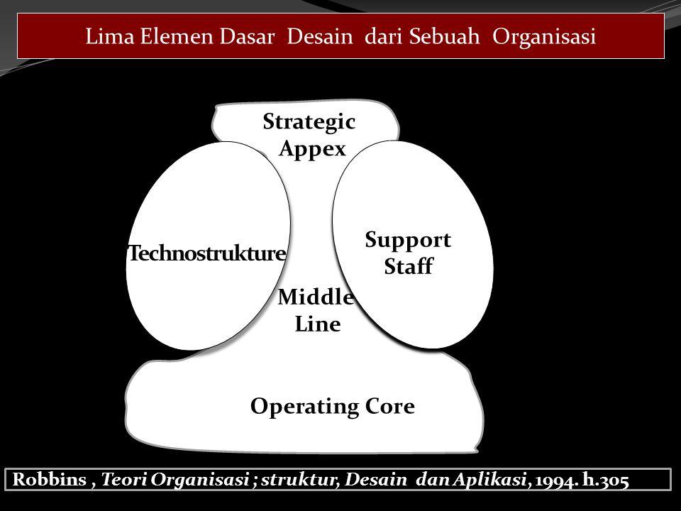 Lima Elemen Dasar Desain dari Sebuah Organisasi