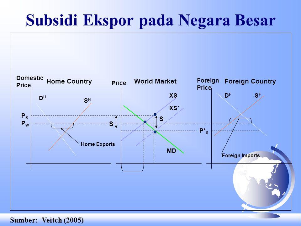 Subsidi Ekspor pada Negara Besar