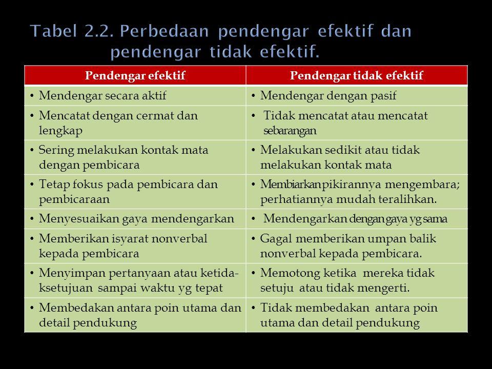 Tabel 2.2. Perbedaan pendengar efektif dan pendengar tidak efektif.