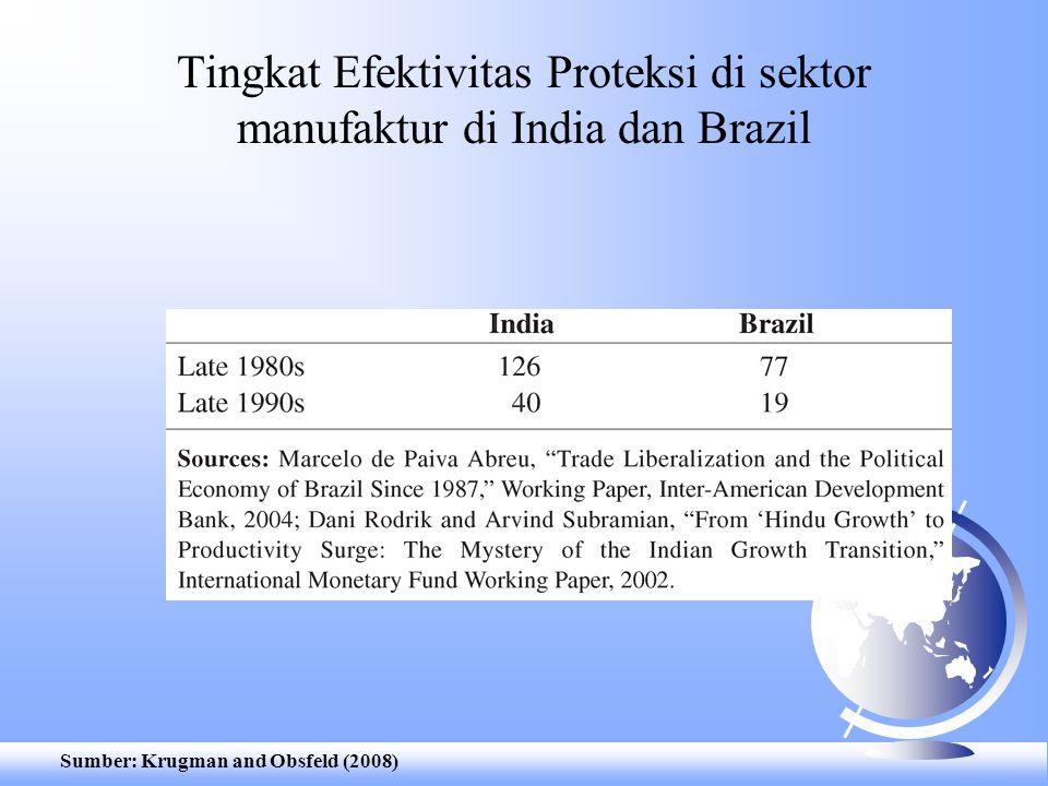 Tingkat Efektivitas Proteksi di sektor manufaktur di India dan Brazil