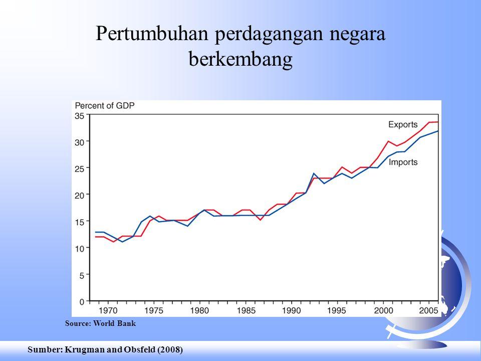 Pertumbuhan perdagangan negara berkembang