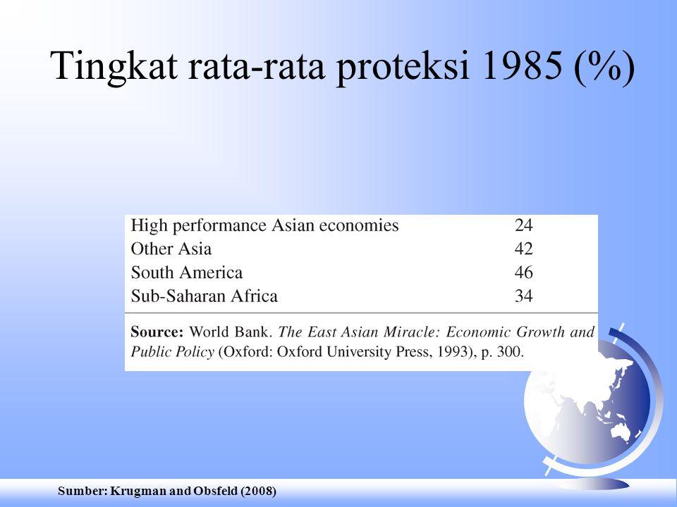 Tingkat rata-rata proteksi 1985 (%)