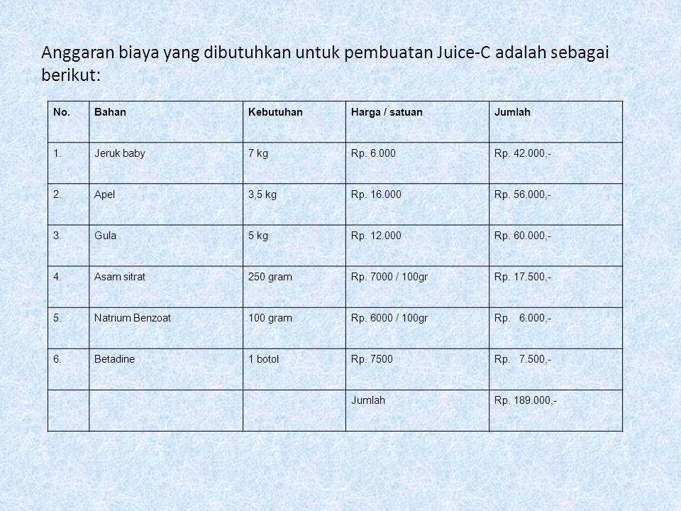 Anggaran biaya yang dibutuhkan untuk pembuatan Juice-C adalah sebagai berikut:
