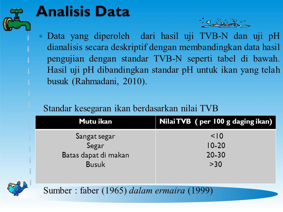 Nilai TVB ( per 100 g daging ikan)