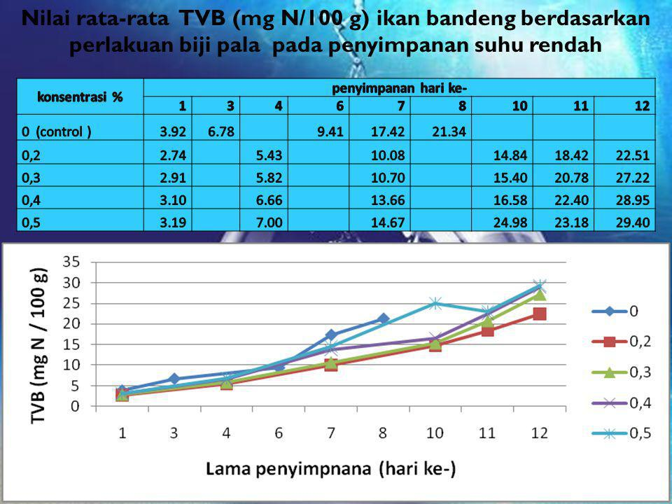 Nilai rata-rata TVB (mg N/100 g) ikan bandeng berdasarkan perlakuan biji pala pada penyimpanan suhu rendah