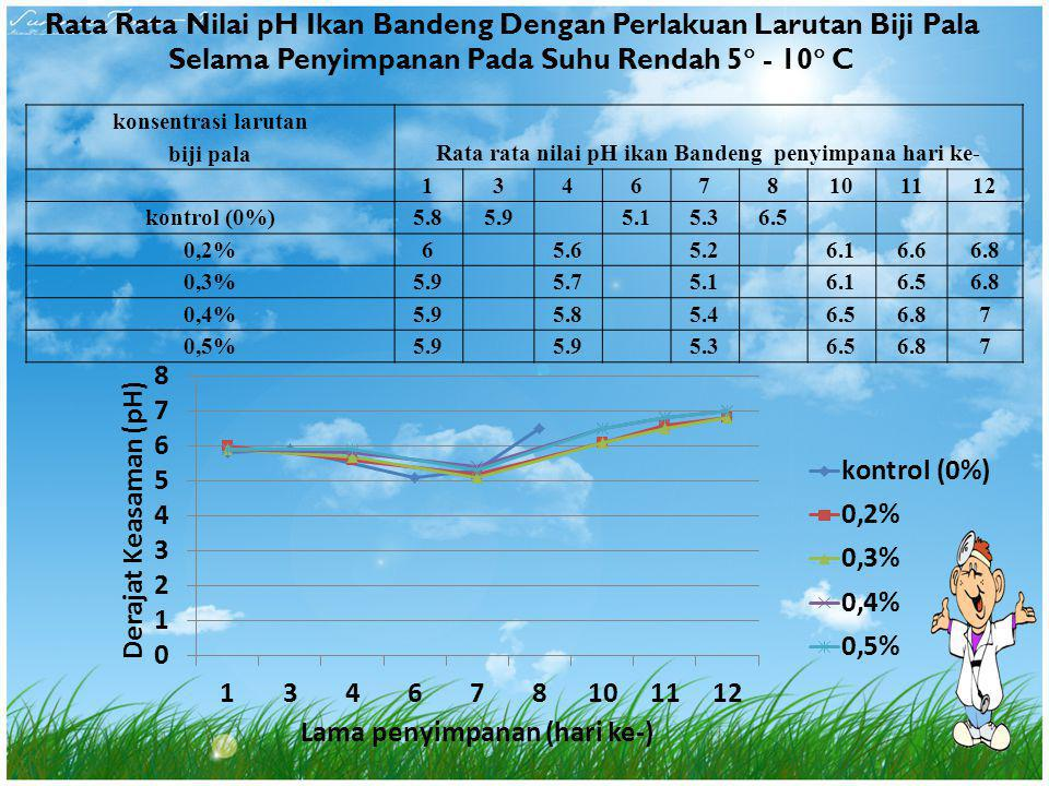 Rata Rata Nilai pH Ikan Bandeng Dengan Perlakuan Larutan Biji Pala Selama Penyimpanan Pada Suhu Rendah 5 - 10 C
