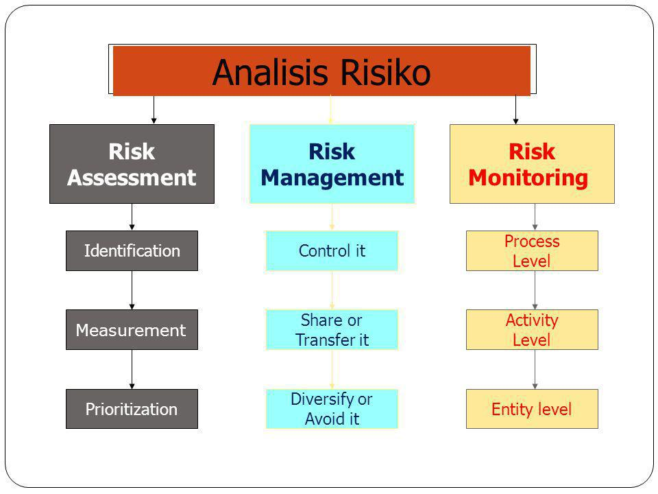 Analisis Risiko Risk Assessment Risk Management Risk Monitoring