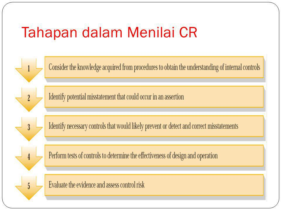 Tahapan dalam Menilai CR