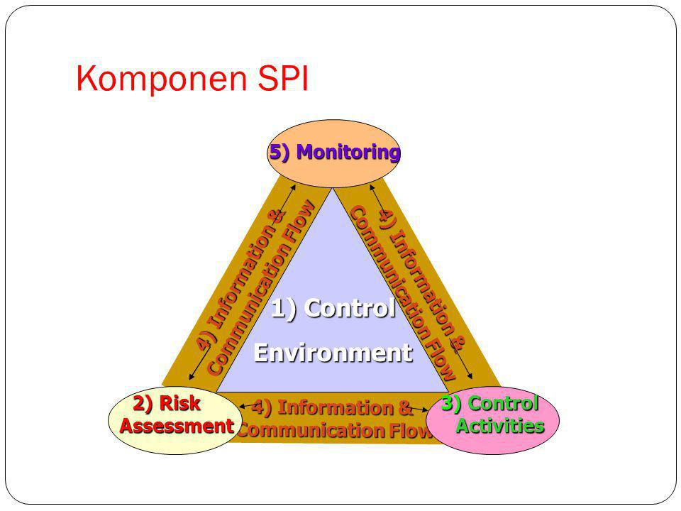 Komponen SPI 1) Control Environment 5) Monitoring 4) Information &
