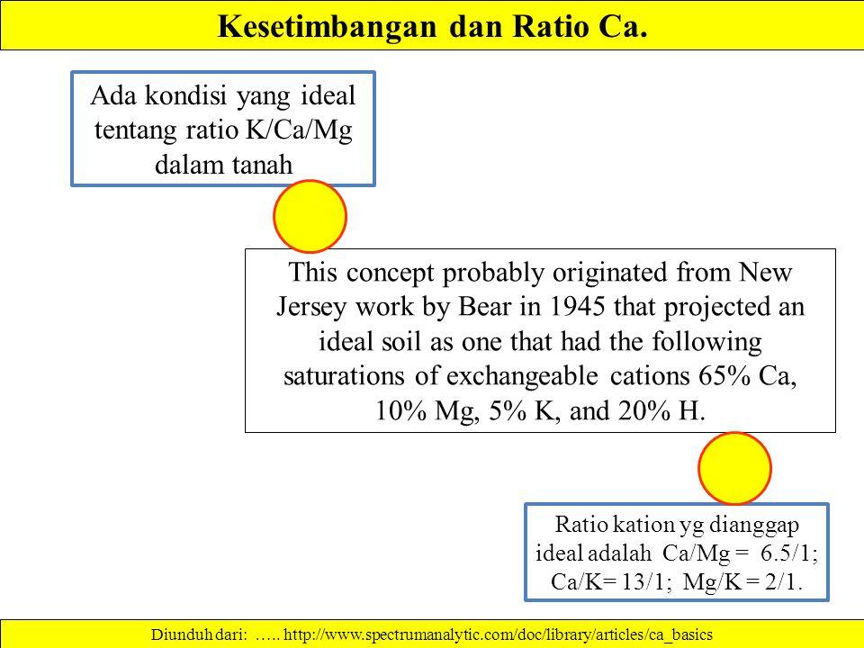 Kesetimbangan dan Ratio Ca.