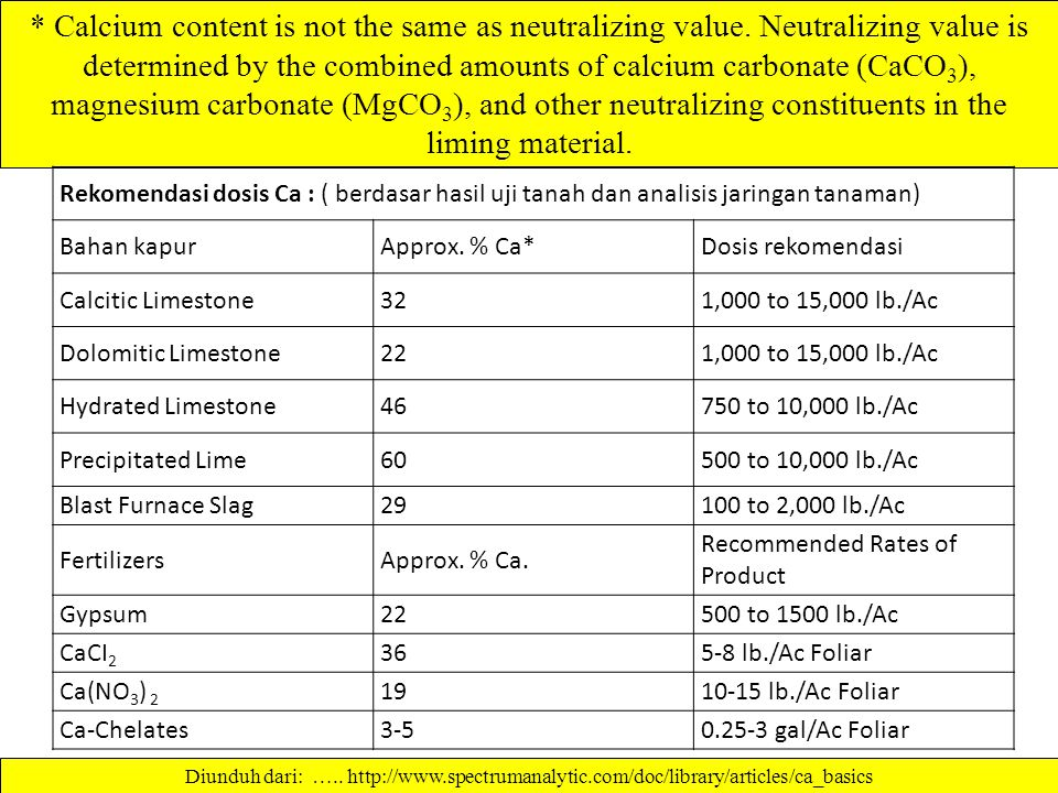 Calcium content is not the same as neutralizing value