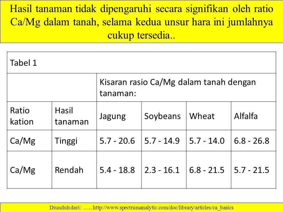 Hasil tanaman tidak dipengaruhi secara signifikan oleh ratio Ca/Mg dalam tanah, selama kedua unsur hara ini jumlahnya cukup tersedia..