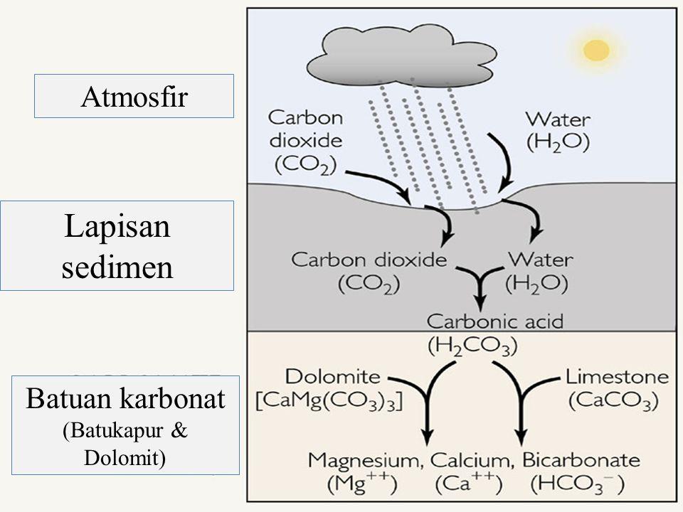 Atmosfir Lapisan sedimen Batuan karbonat (Batukapur & Dolomit)