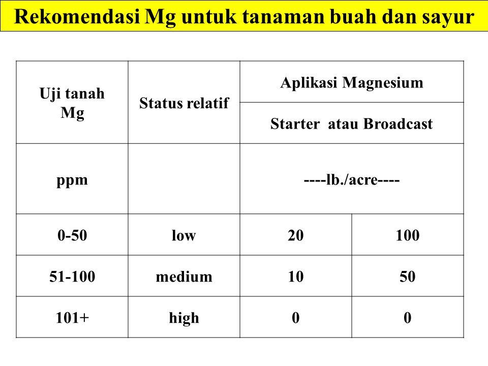 Rekomendasi Mg untuk tanaman buah dan sayur Starter atau Broadcast