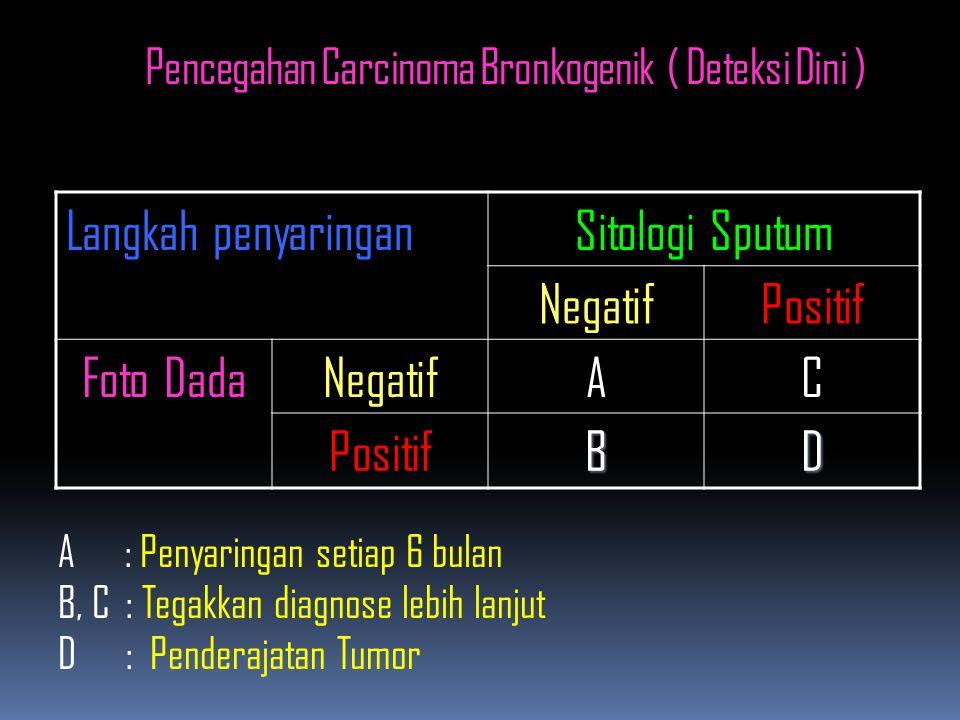 Pencegahan Carcinoma Bronkogenik ( Deteksi Dini )