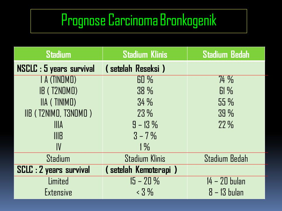 Prognose Carcinoma Bronkogenik
