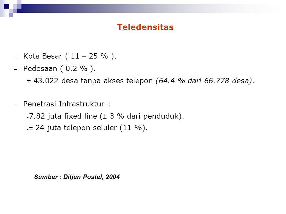 Teledensitas Kota Besar ( 11 – 25 % ). Pedesaan ( 0.2 % ).