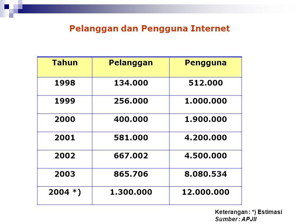 Pelanggan dan Pengguna Internet