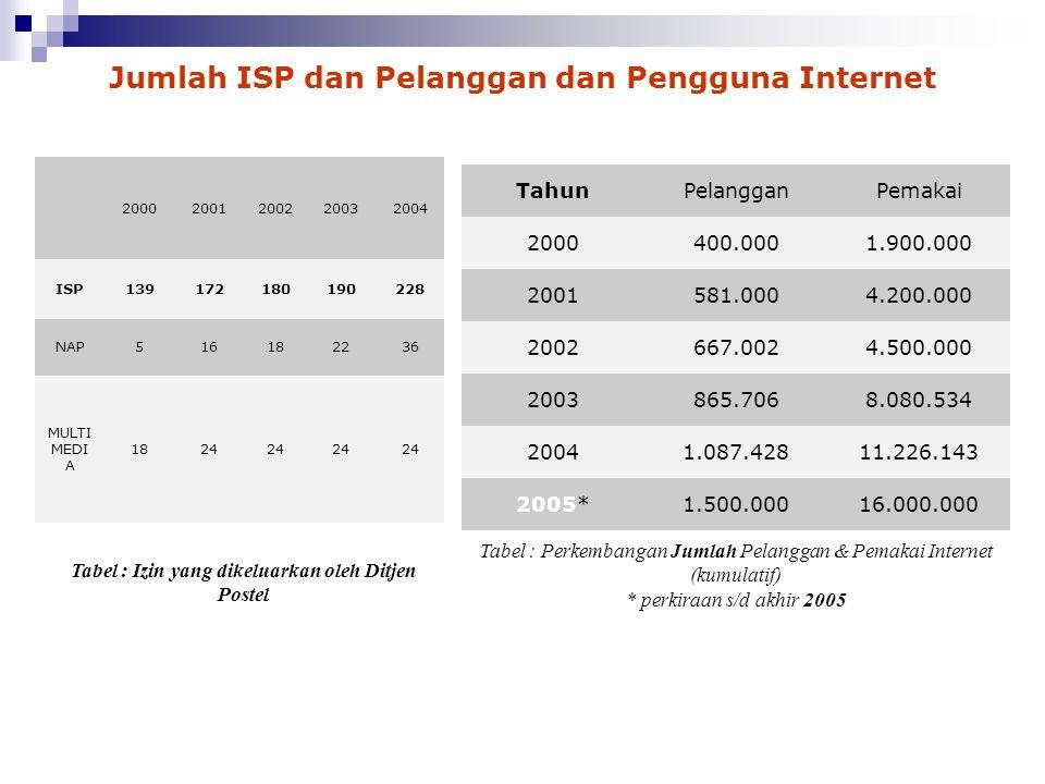 Jumlah ISP dan Pelanggan dan Pengguna Internet