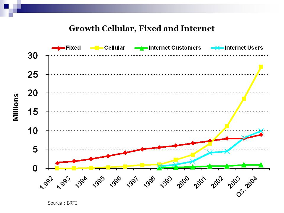 Growth Cellular, Fixed and Internet