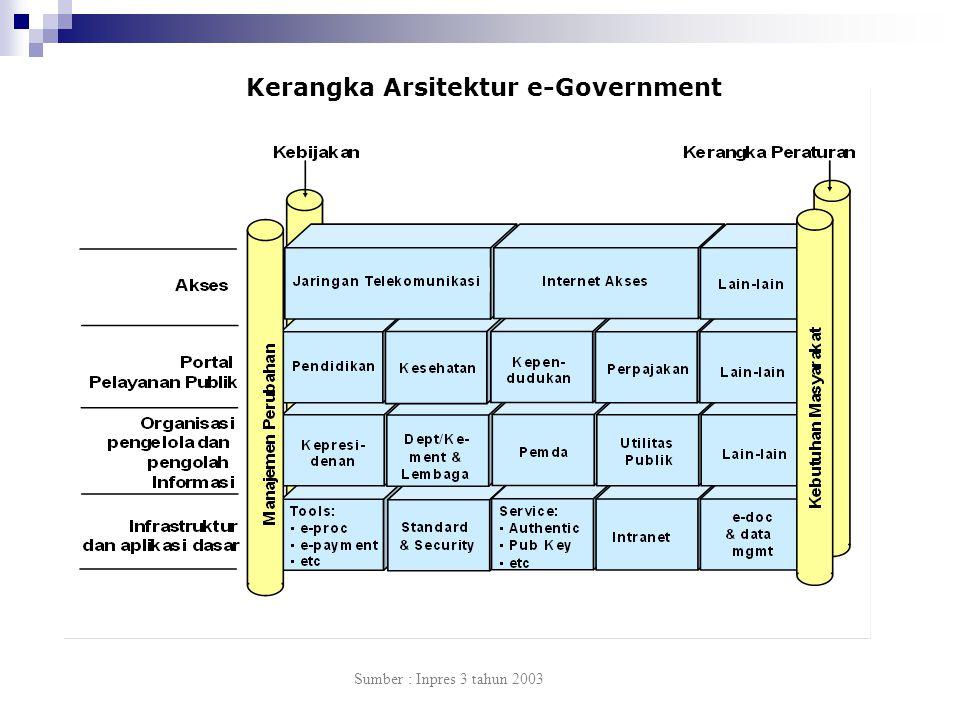 Kerangka Arsitektur e-Government