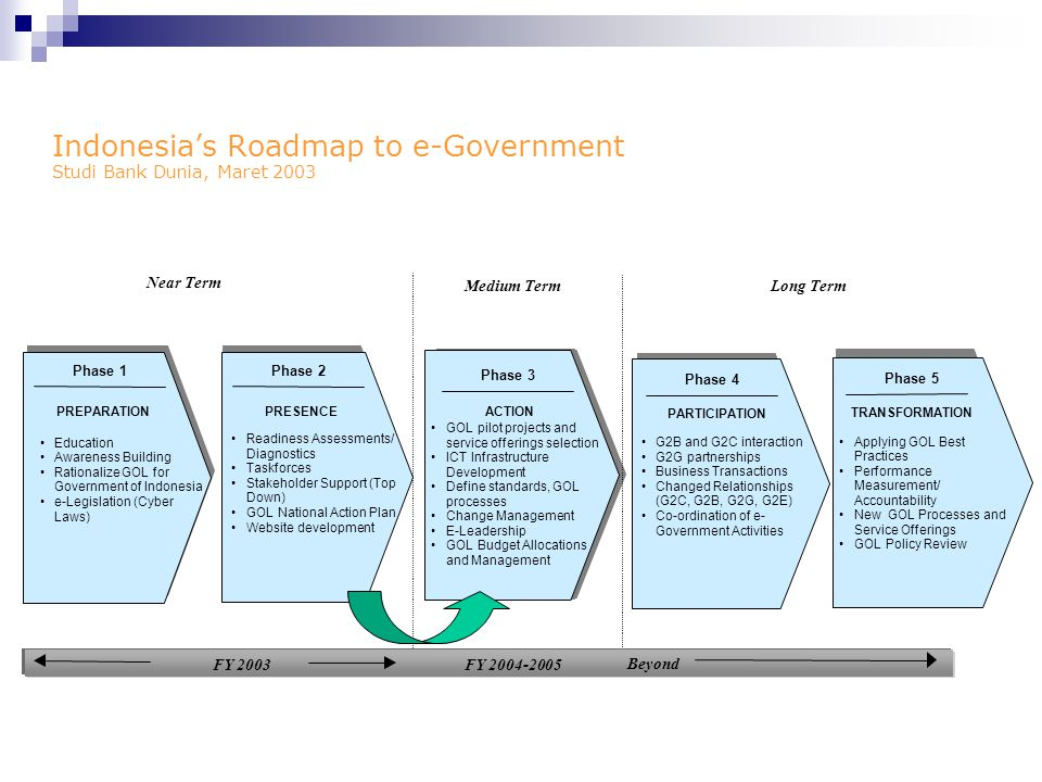 Indonesia's Roadmap to e-Government Studi Bank Dunia, Maret 2003