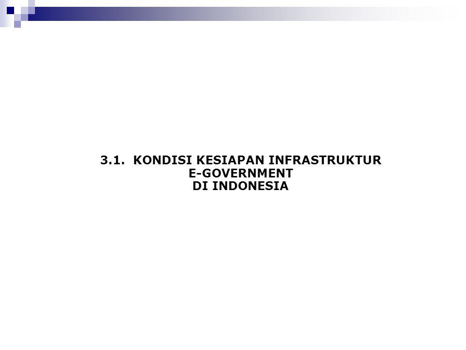 3.1. KONDISI KESIAPAN INFRASTRUKTUR E-GOVERNMENT DI INDONESIA