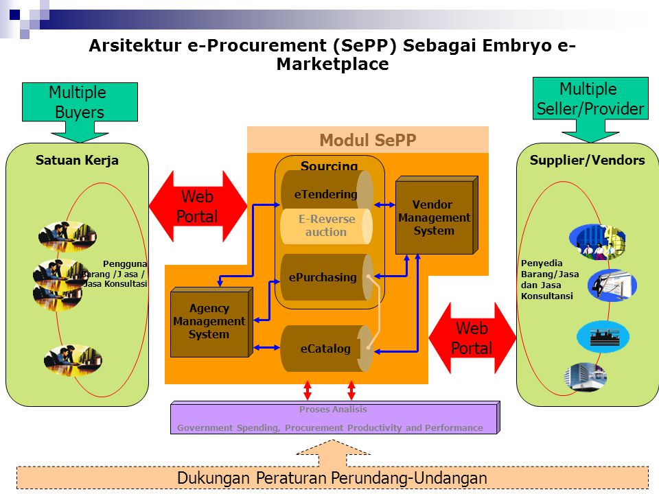 Arsitektur e-Procurement (SePP) Sebagai Embryo e-Marketplace