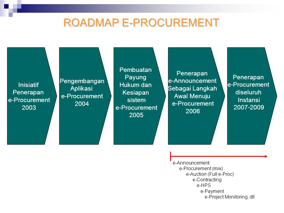 ROADMAP E-PROCUREMENT