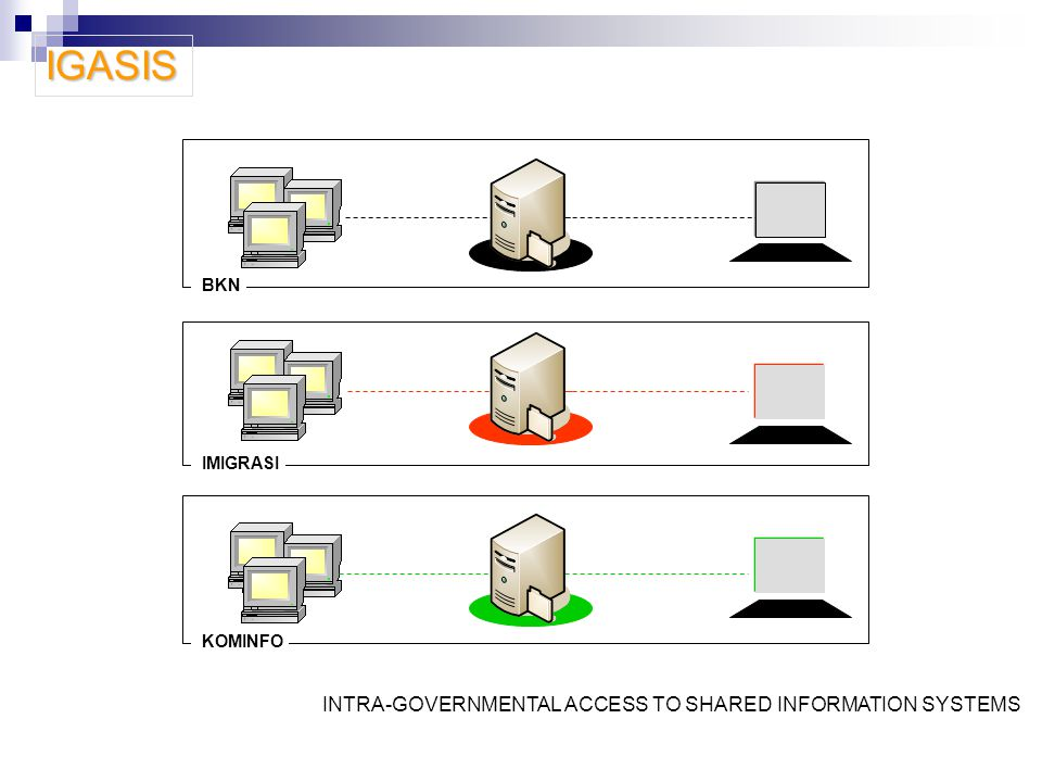 IGASIS INTRA-GOVERNMENTAL ACCESS TO SHARED INFORMATION SYSTEMS BKN